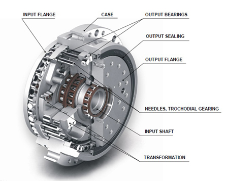 spinea gearbox