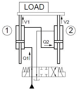 استفاده از سیلندر های دابل راد و اتصال سری سیلندرها