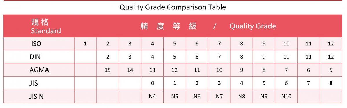 مقایسه سطح کیفی دنده در استانداردهای مختلف